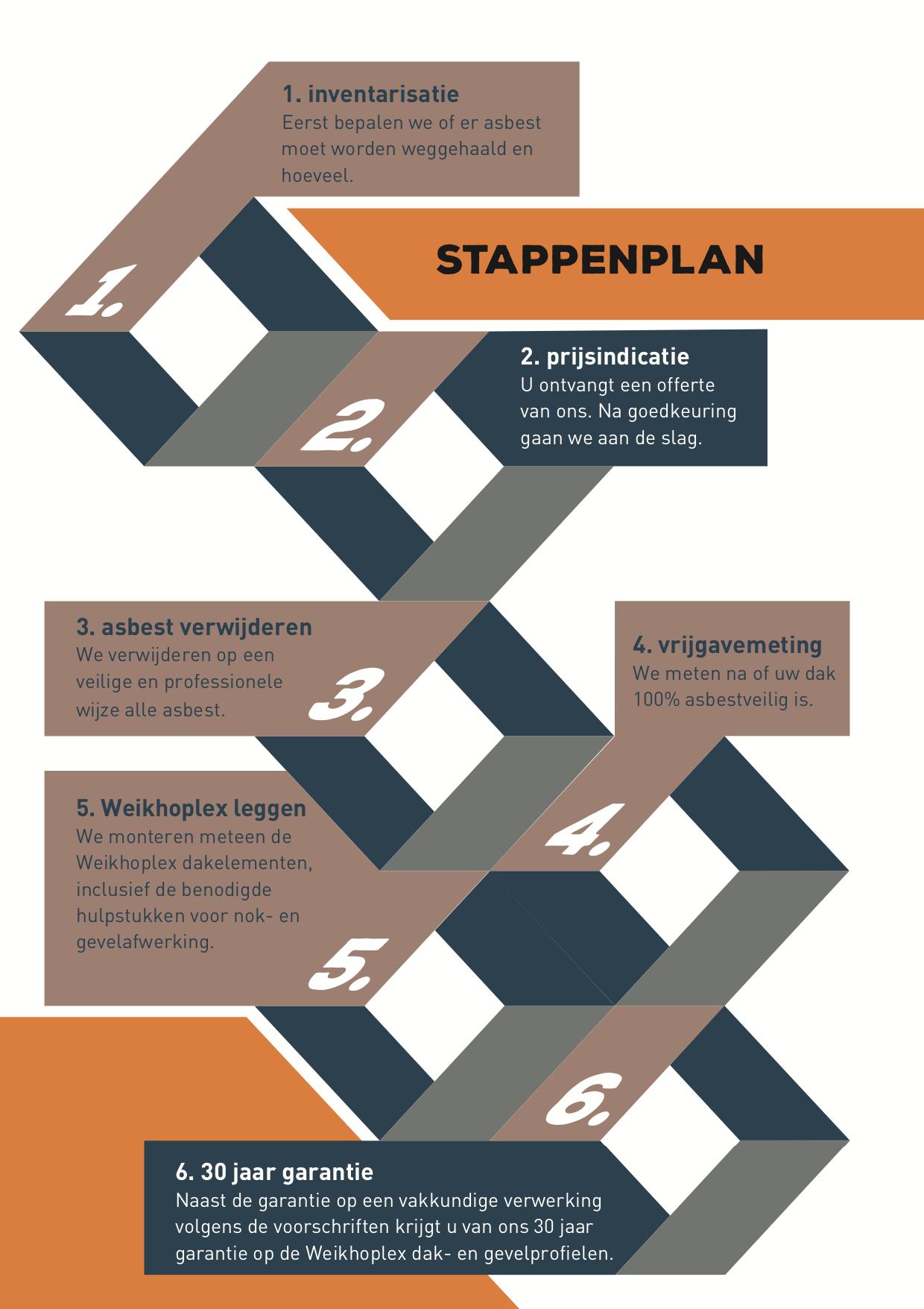 stappenplan de panklare oplossing